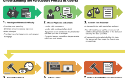 What Happens When You Go Into Foreclosure In Alberta?
